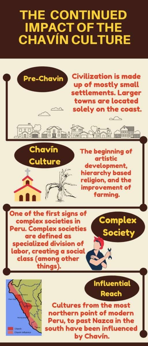 infograph-ongoing-impact-chavin-de-huantar